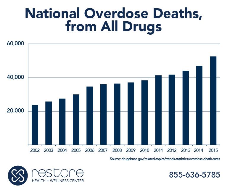 National Overdose Deaths Statistics