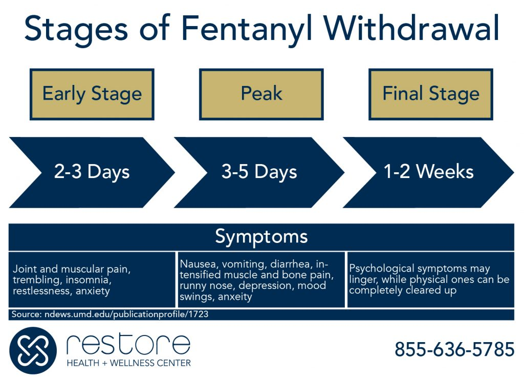 stages-of-Fentanyl-withdrawal